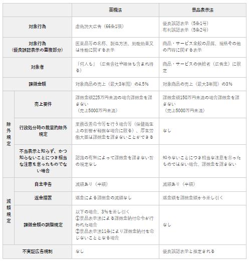 日本組織内弁護士協会(JILA)「薬機法と景品表示法の課徴金制度の比較」